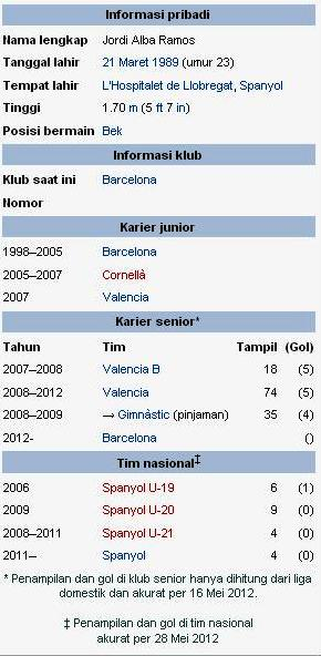 Profil Jordi Alba