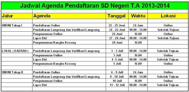 Pendaftaran SD Negeri 2013/2014 - Aris Djunaedi