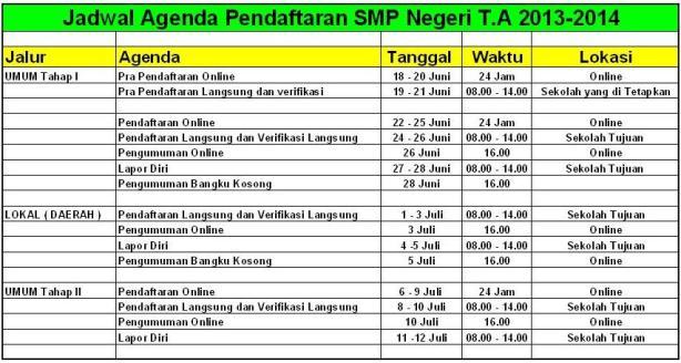 Pendaftaran SMP Negeri 2013/2014