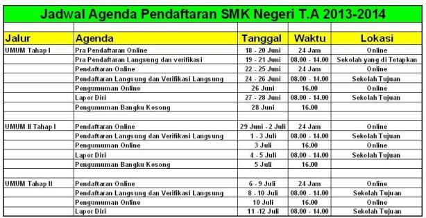 Pendaftaran SMK Negeri 2013/2014